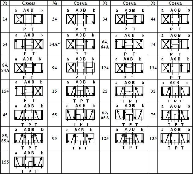 Схемы распределения потока рабочей жидкости Гидрораспределитель РЕ 10.3-574Е
